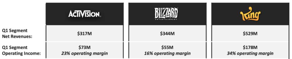 Activision Blizzard aktie umsatz nach segment