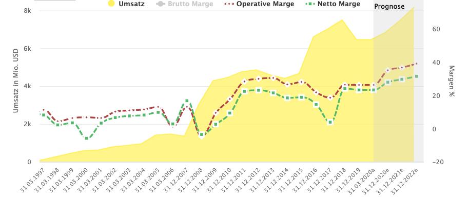 Activision Blizzard aktie umsatzentwicklung