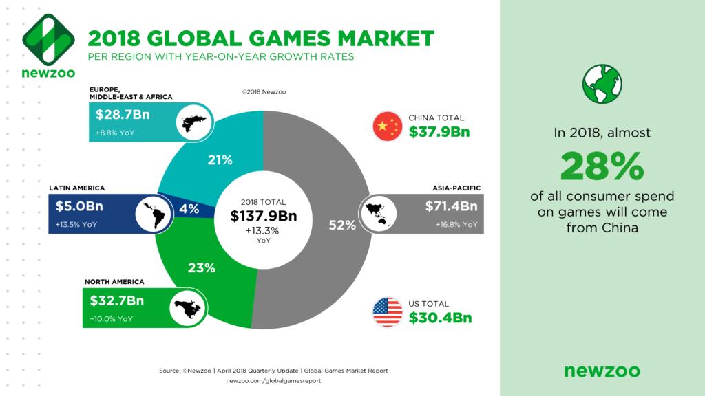 gaming branche nach region
