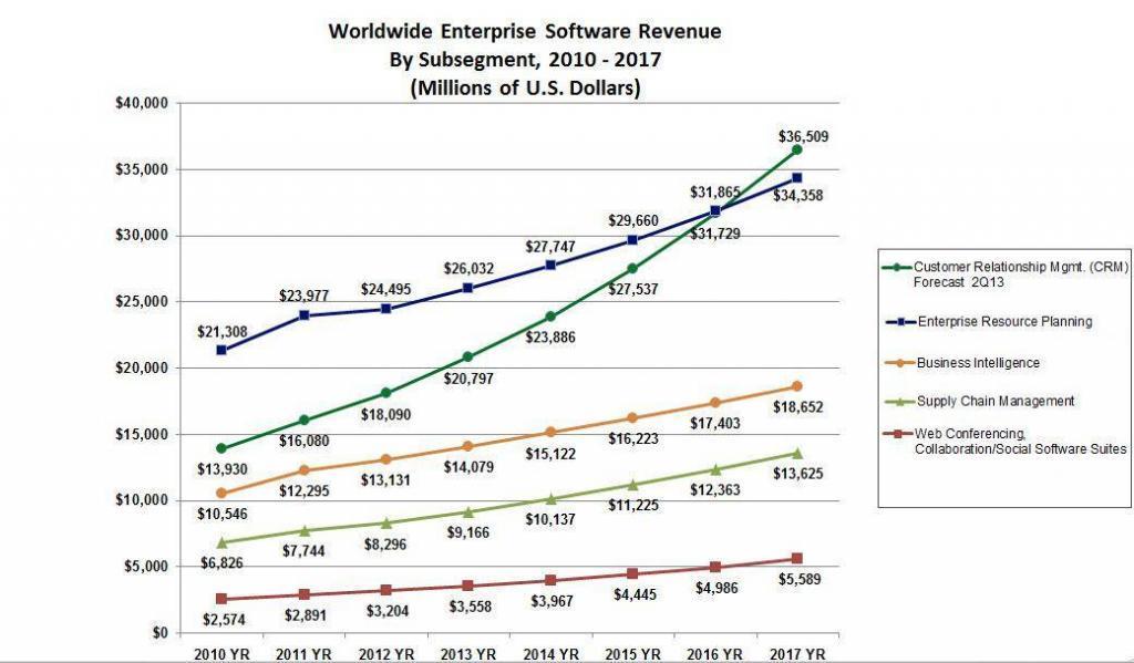 CRM Marktentwicklung