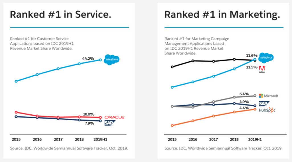 salesforce marktanteil