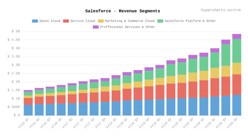 salesforce umsatzentwicklung