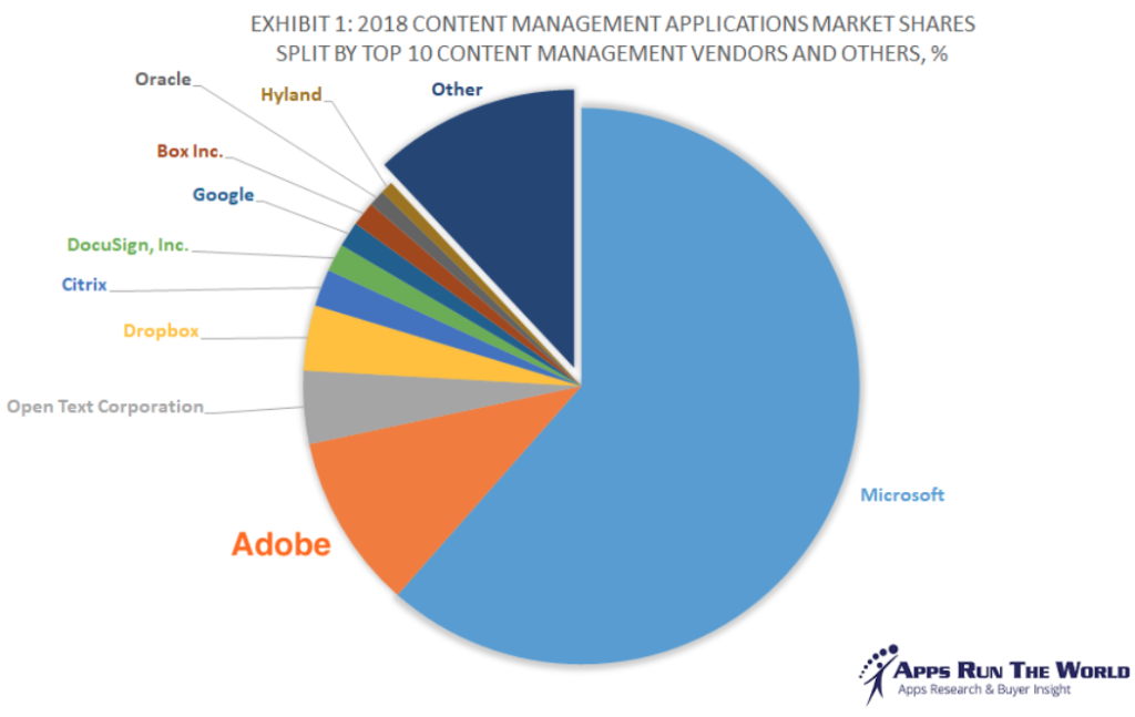 Adobe Content Management Marktanteil