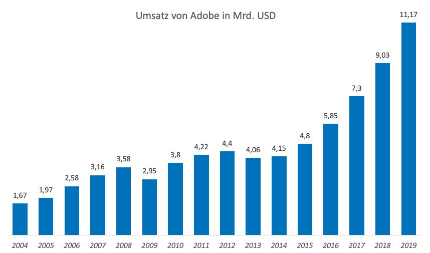 Adobe Umsatzentwicklung