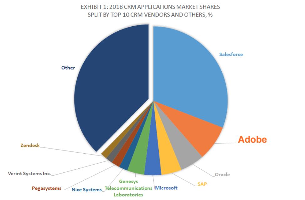 Adobe CRM Marktanteil