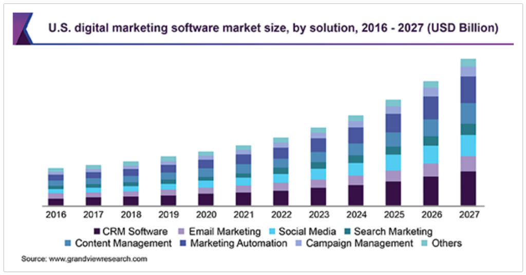 Marketing Software Entwicklung