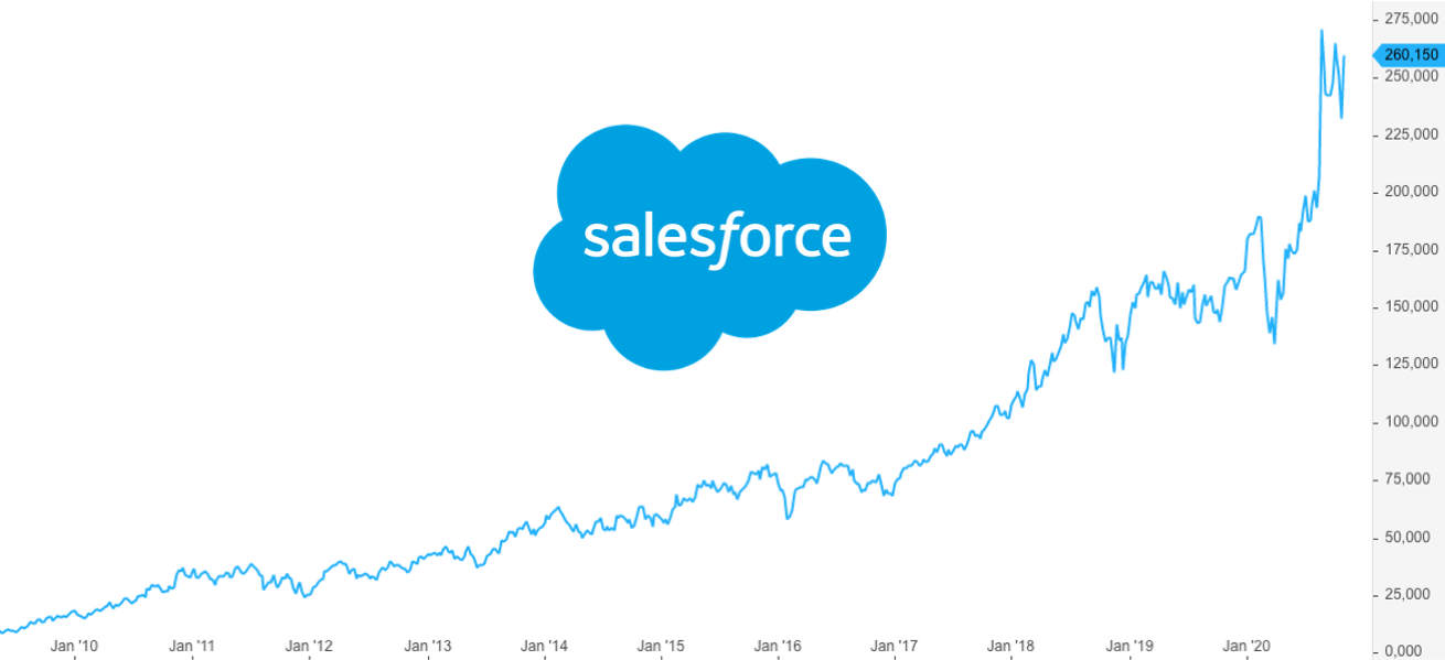 Salesforce Aktienanalyse