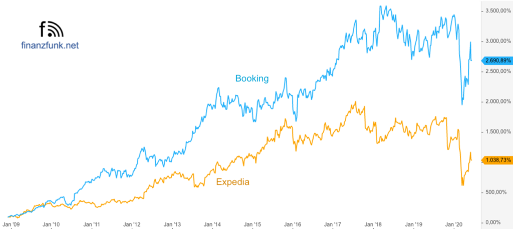 Booking holdings vs Expedia