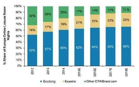 Online-Reiseportale Europa - Marktanteil