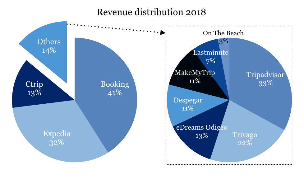 Online-Reiseportale Marktanteil