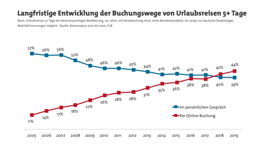 Online Buchungen vs Offline Buchungen