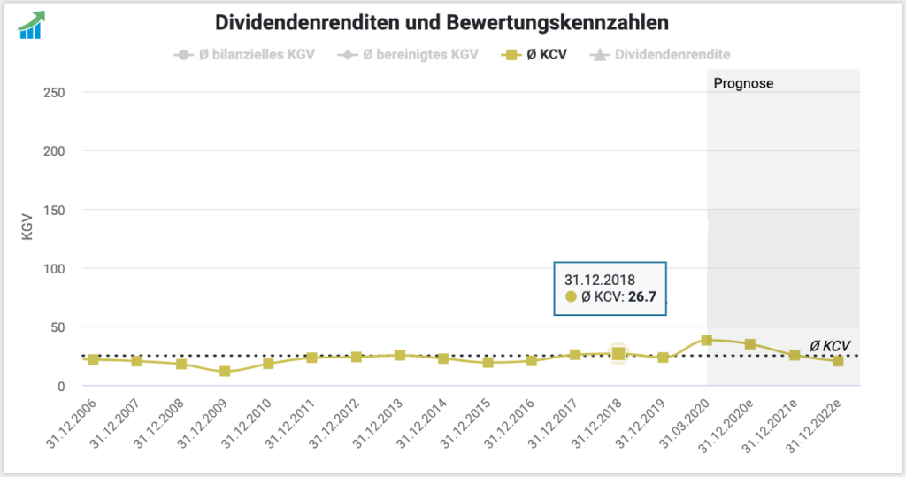 Amazon Aktie Bewertung KCV