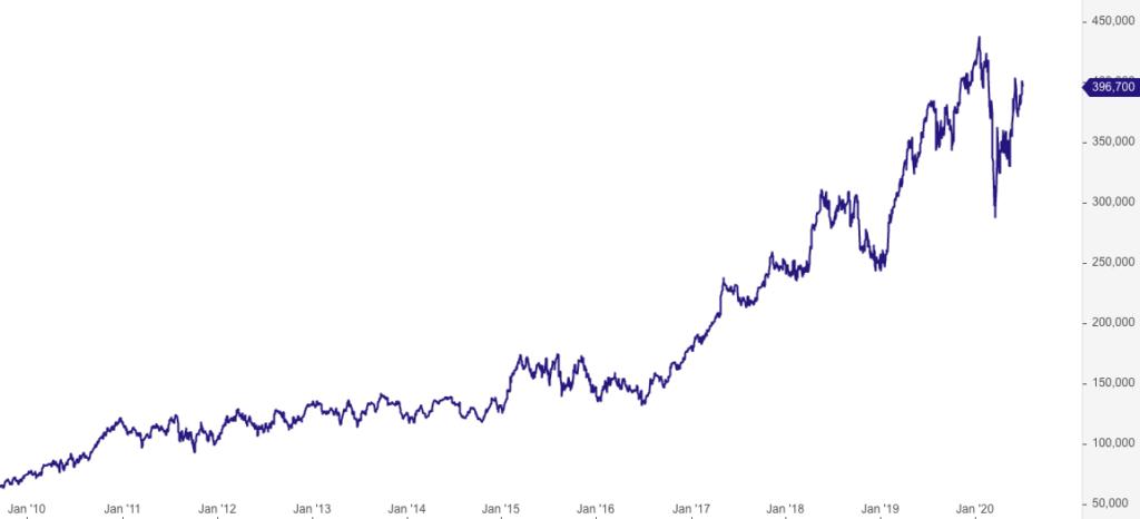 LVMH Aktienkurs