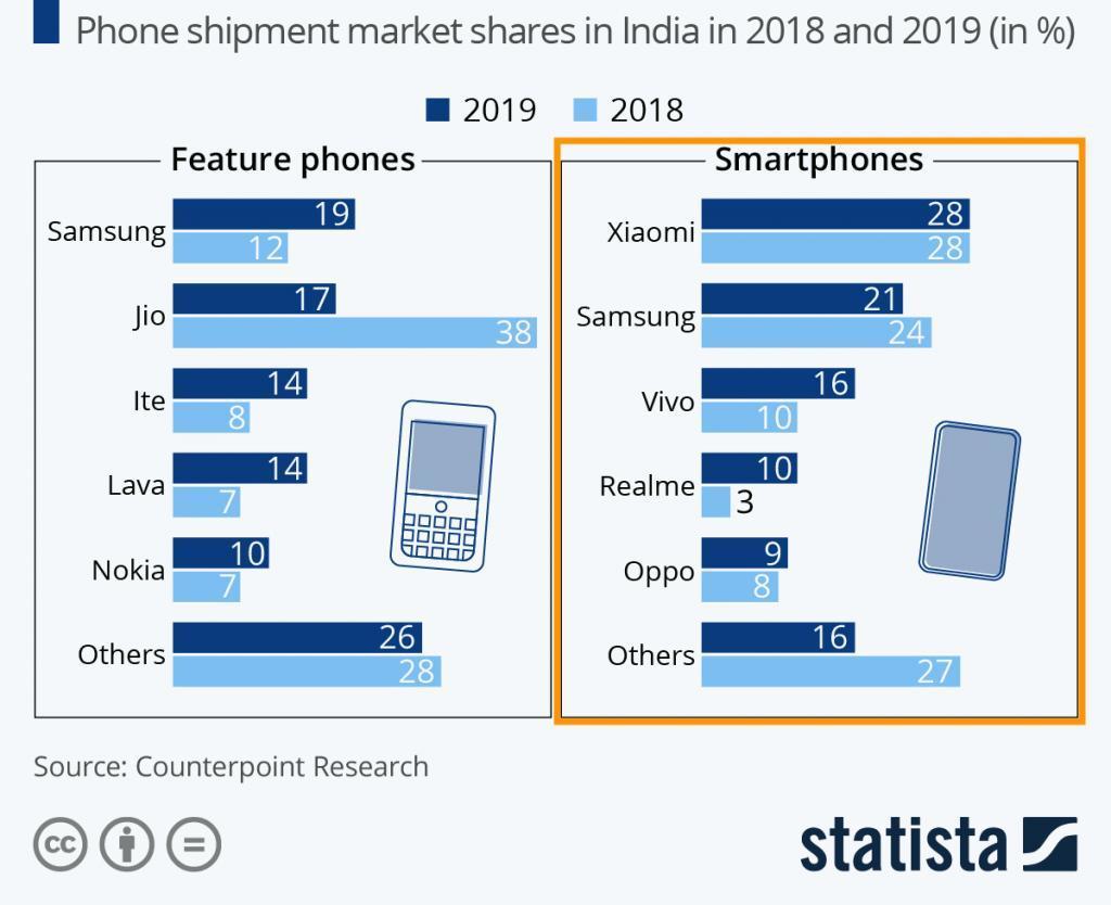Xiaomi Marktanteil Indien