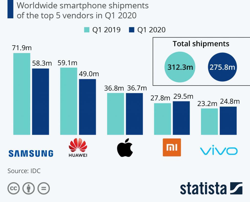 größte Smartphone Hersteller