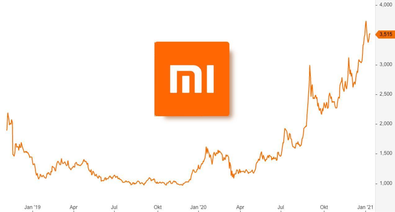 Xiaomi Prognose