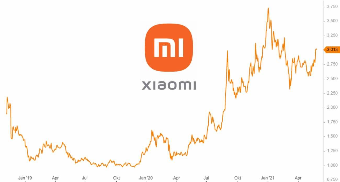 Xiaomi Aktie Analyse Prognose und Kursziel