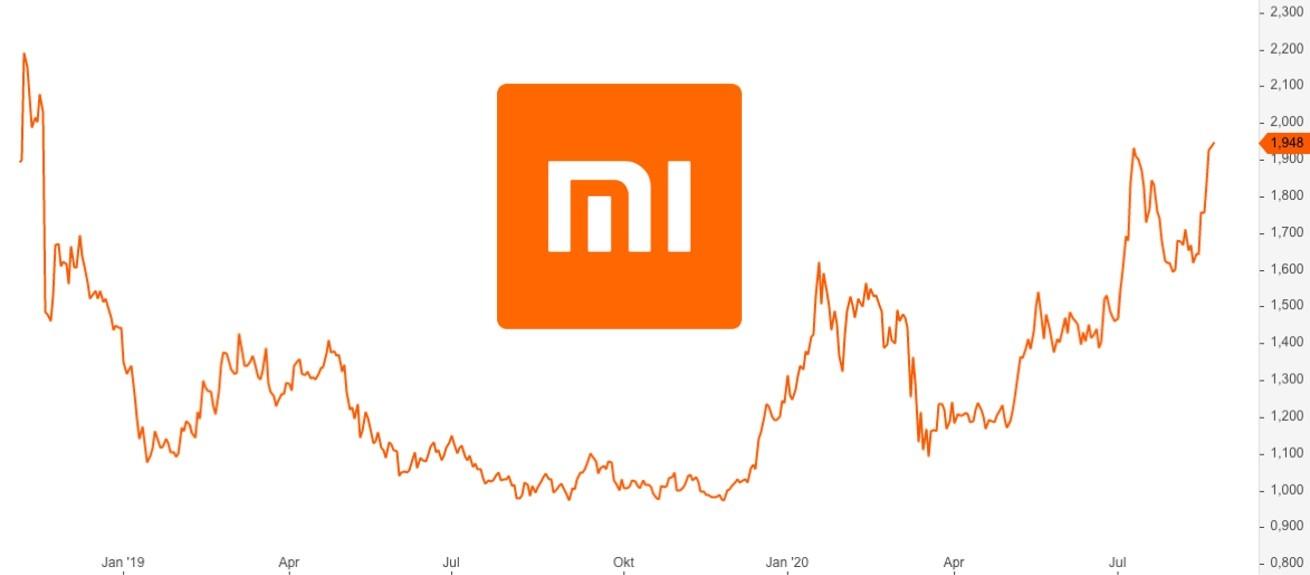 Xiaomi Aktie Prognose