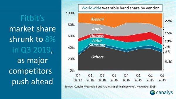 Wearable Markt - weltweit