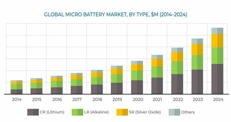 Globaler Mikrobatterie-Markt - Wachstum