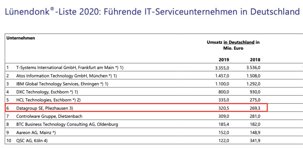 Führende IT-Service Unternehmen in Deutschland