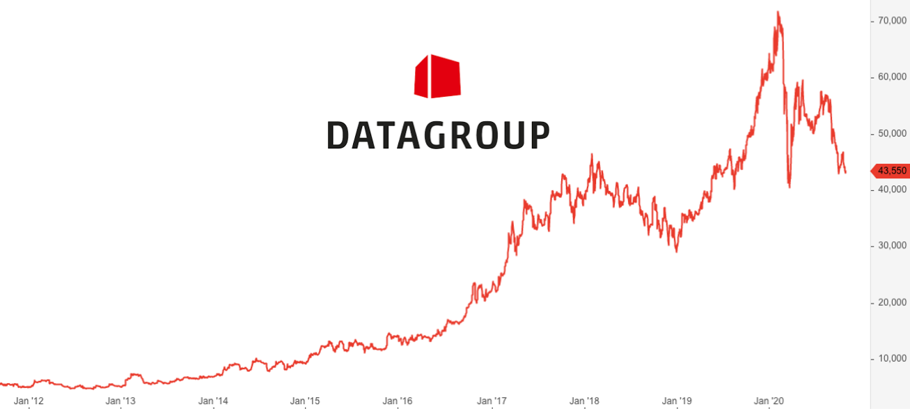 DATAGROUP SE Aktie