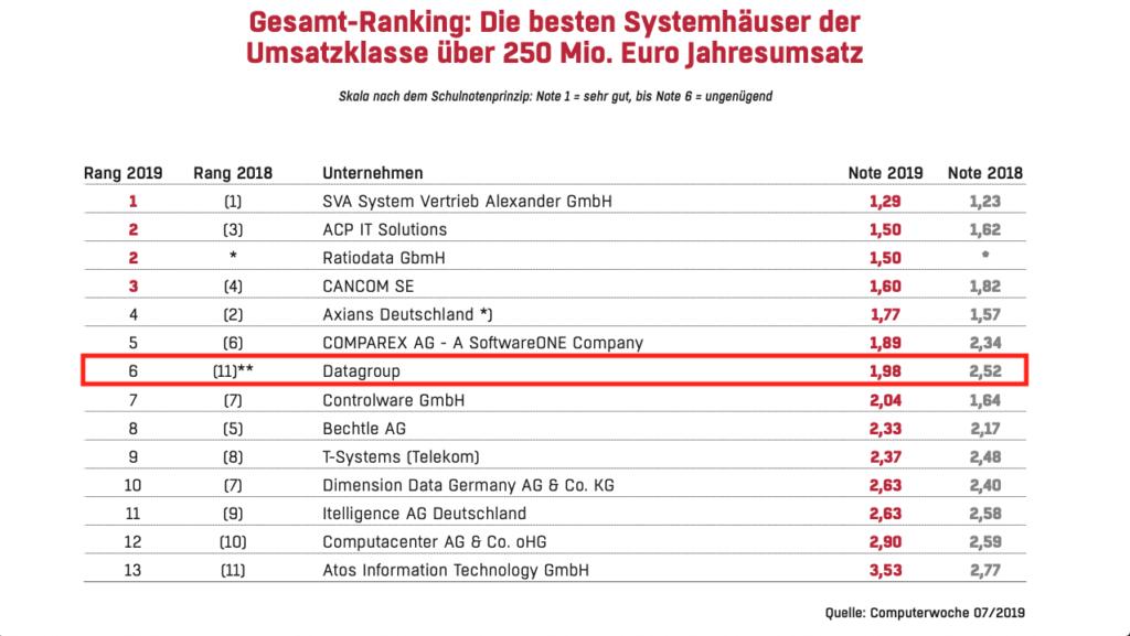 Die besten deutschen Systemhäuser - Ranking