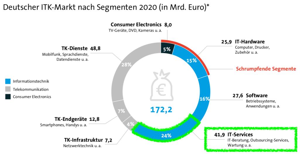 Deutscher ITK-Markt nach Segment