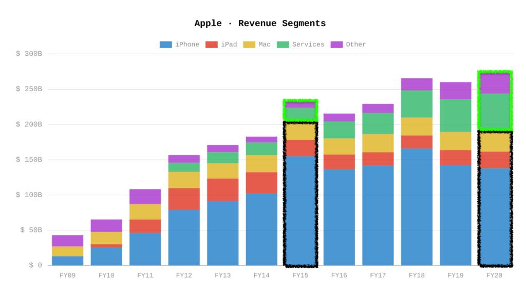 Apple Geschäftsbereiche Wachstum