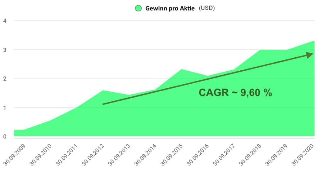 Apple Aktie Gewinnentwicklung