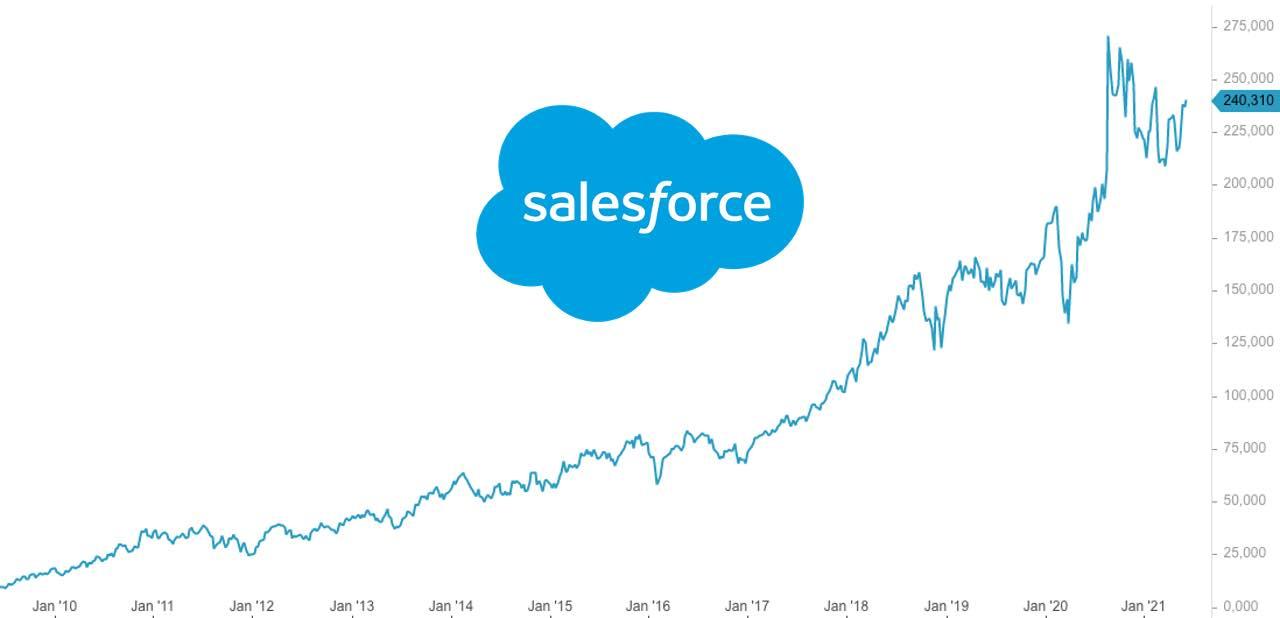 Salesforce Aktie Analyse - Kursziel, Prognose und Bewertung