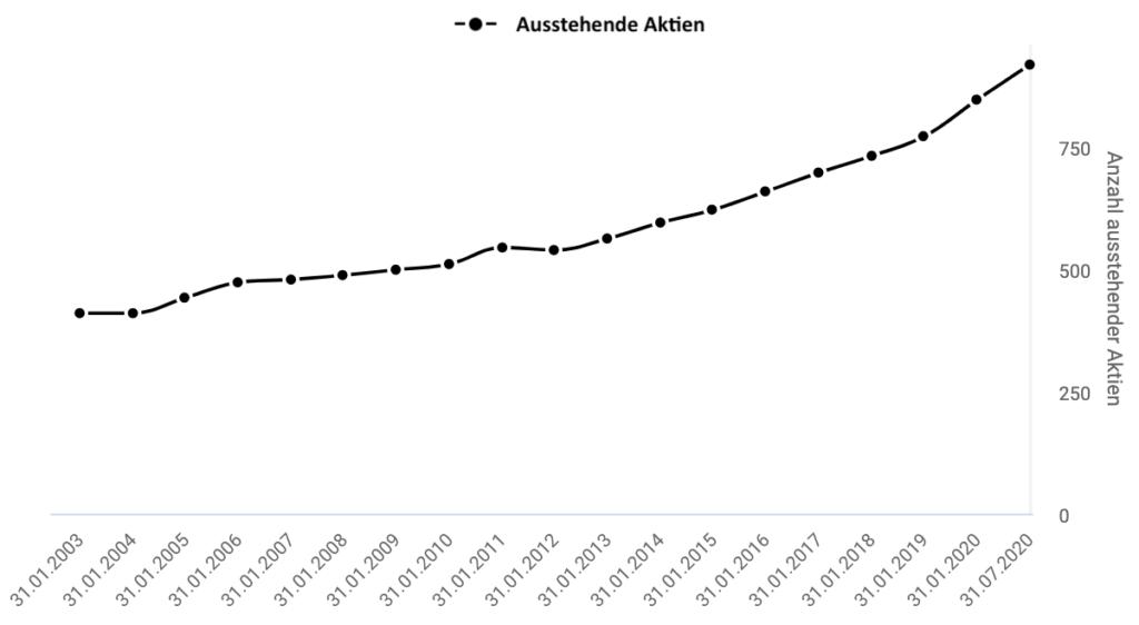 Salesforce Anzahl Aktien