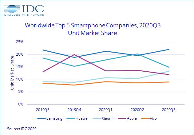Smartphone weltweiter Marktanteil