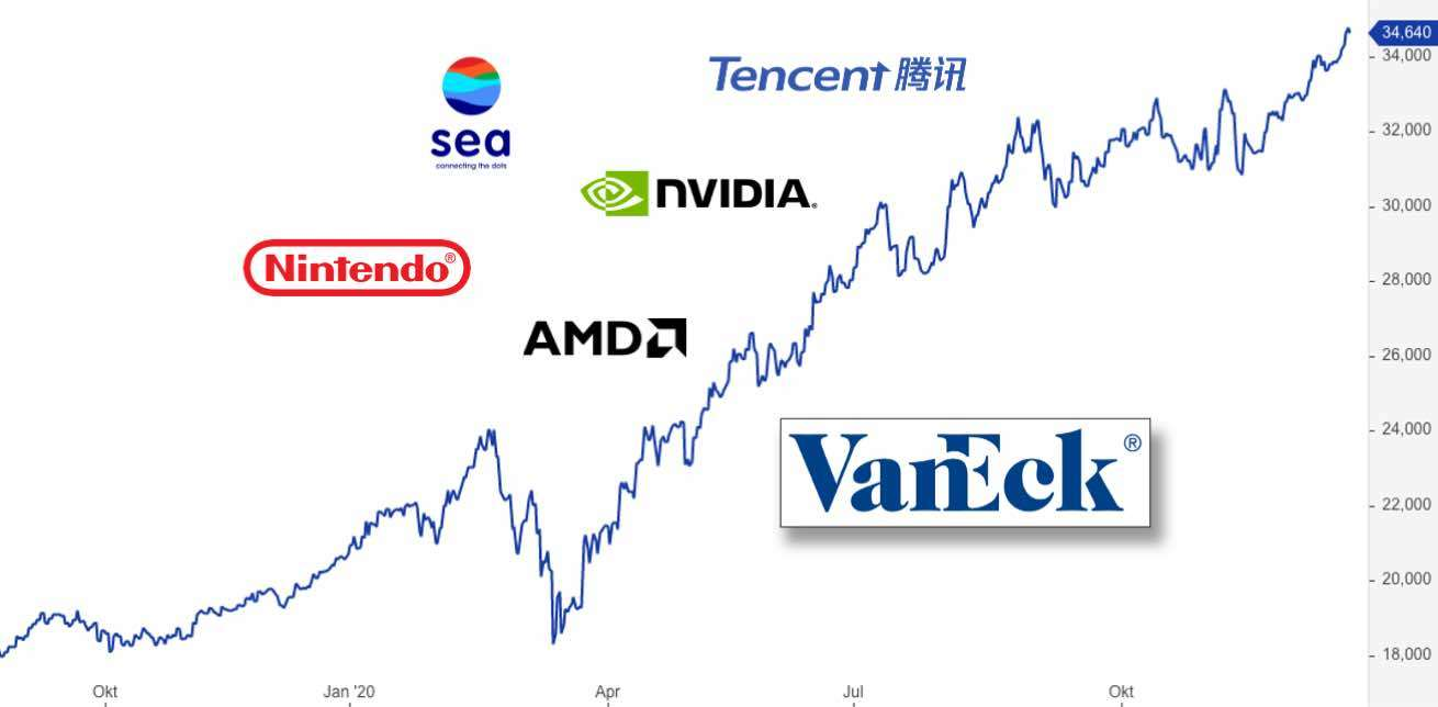 VanEck Gaming ETF - Top 5 Holdings