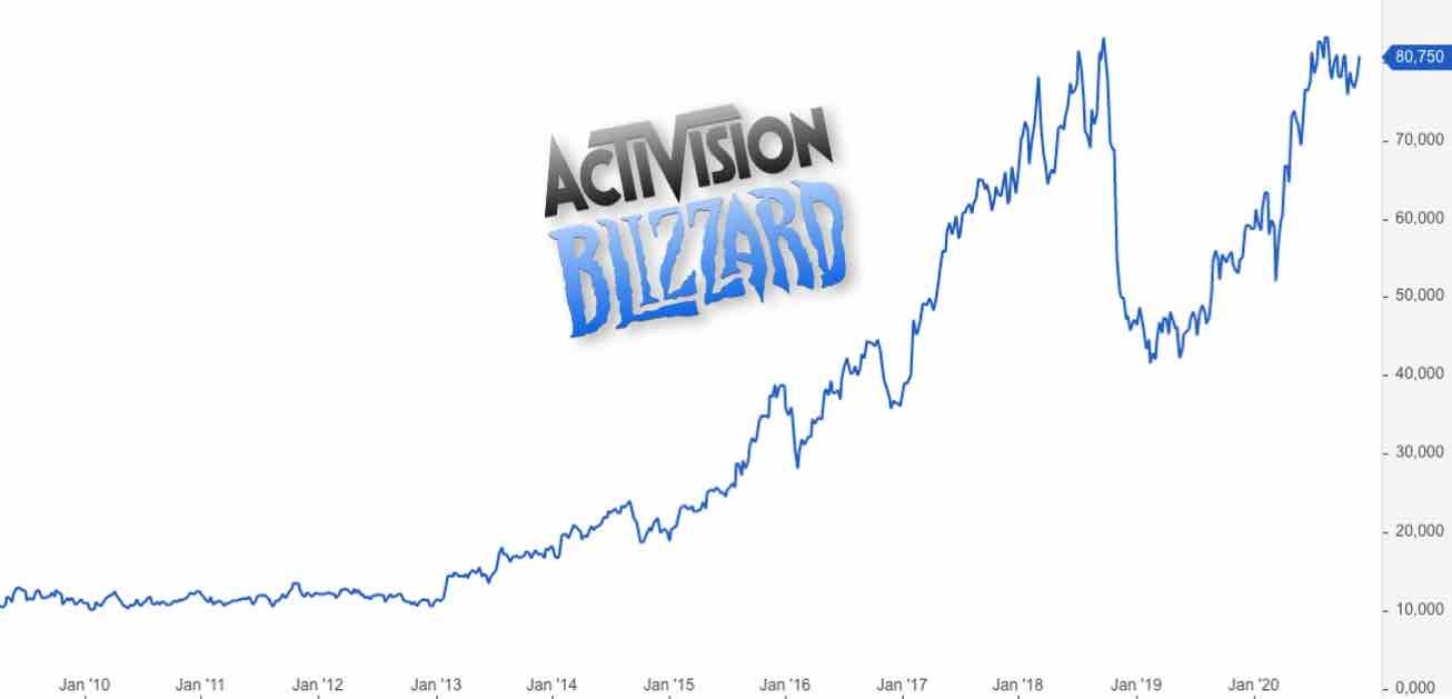 Activision Blizzard Aktie Analyse - Prognose und Kursziel
