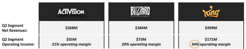 Activision Blizzard - Analyse Segmente - Q2