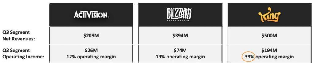 Activision Blizzard - Analyse Segmente - Q3