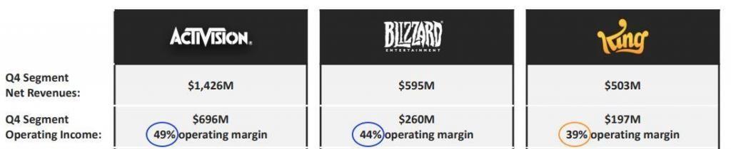 Activision Blizzard - Analyse Segmente - Q4