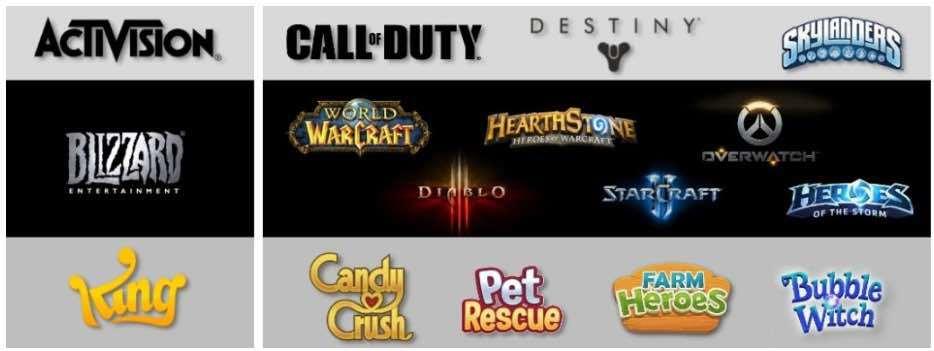 Activision Blizzard Segmente