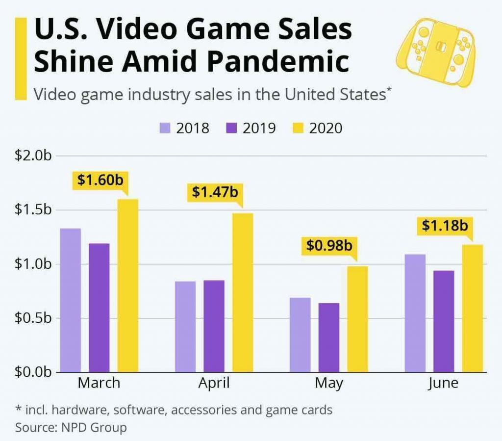Video-Spiel Verkäufe: Corona-Pandemie