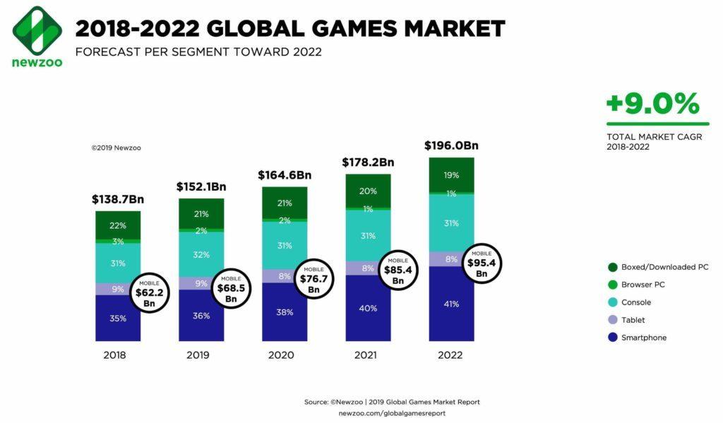 weltweiter Gaming-Markt Entwicklung