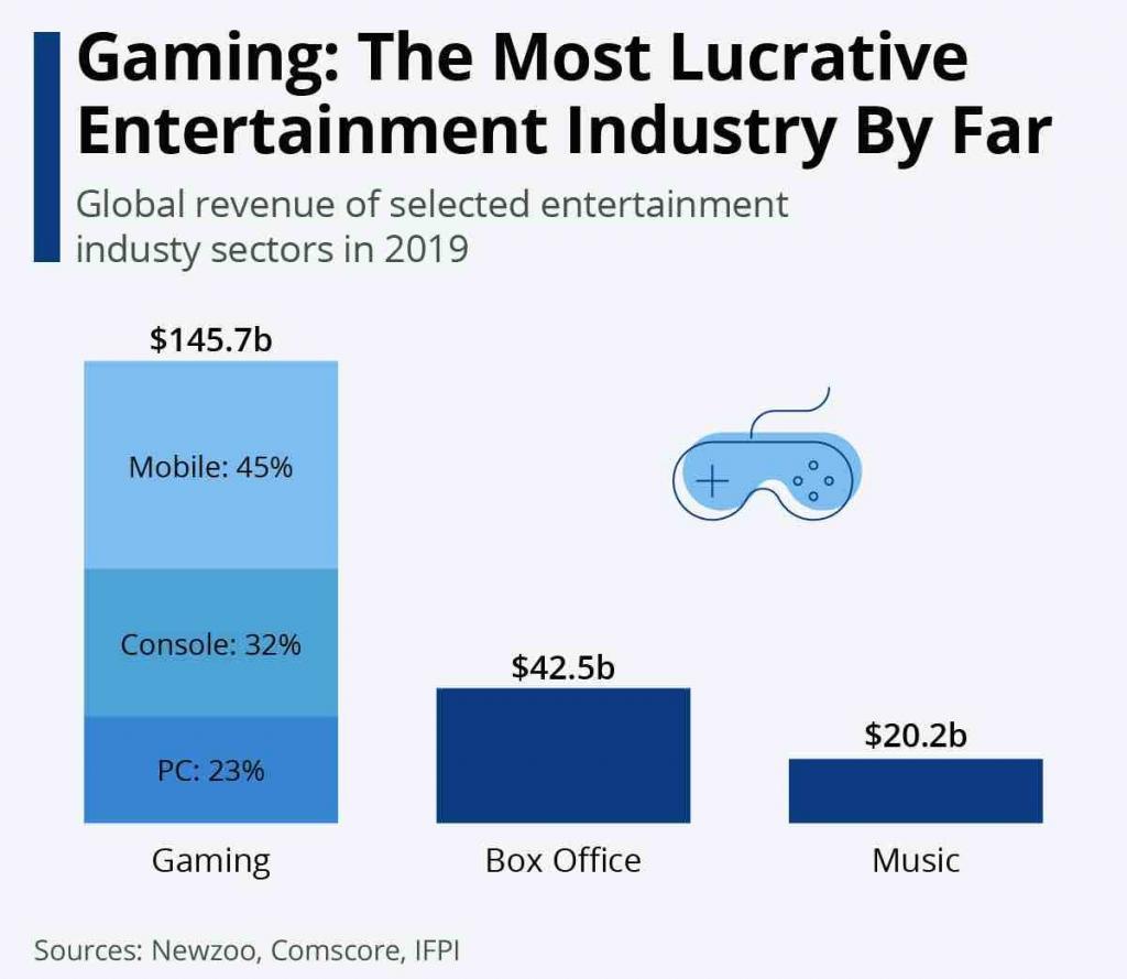 Gaming Markt - Vergleich