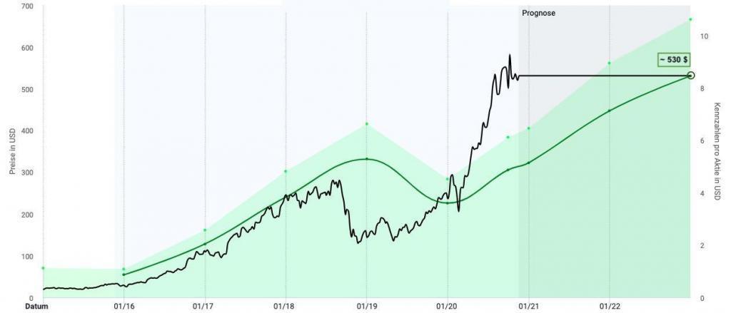 Nvidia Aktie Kursziel und Prognose
