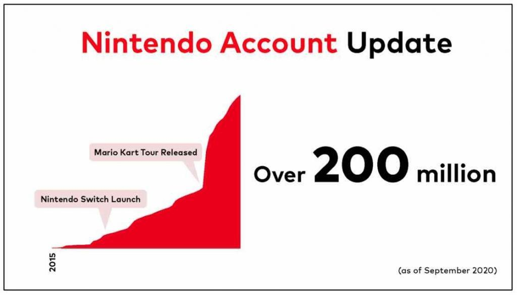 Nintendo Accounts - Anzahl