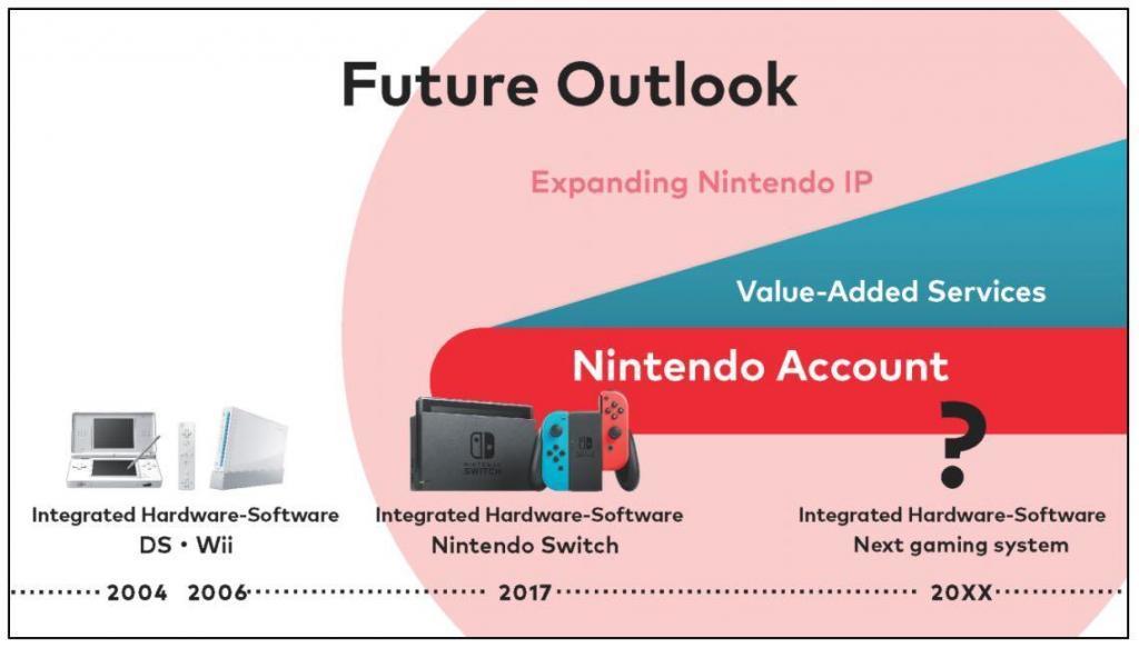 Nintendo Aktie Prognose