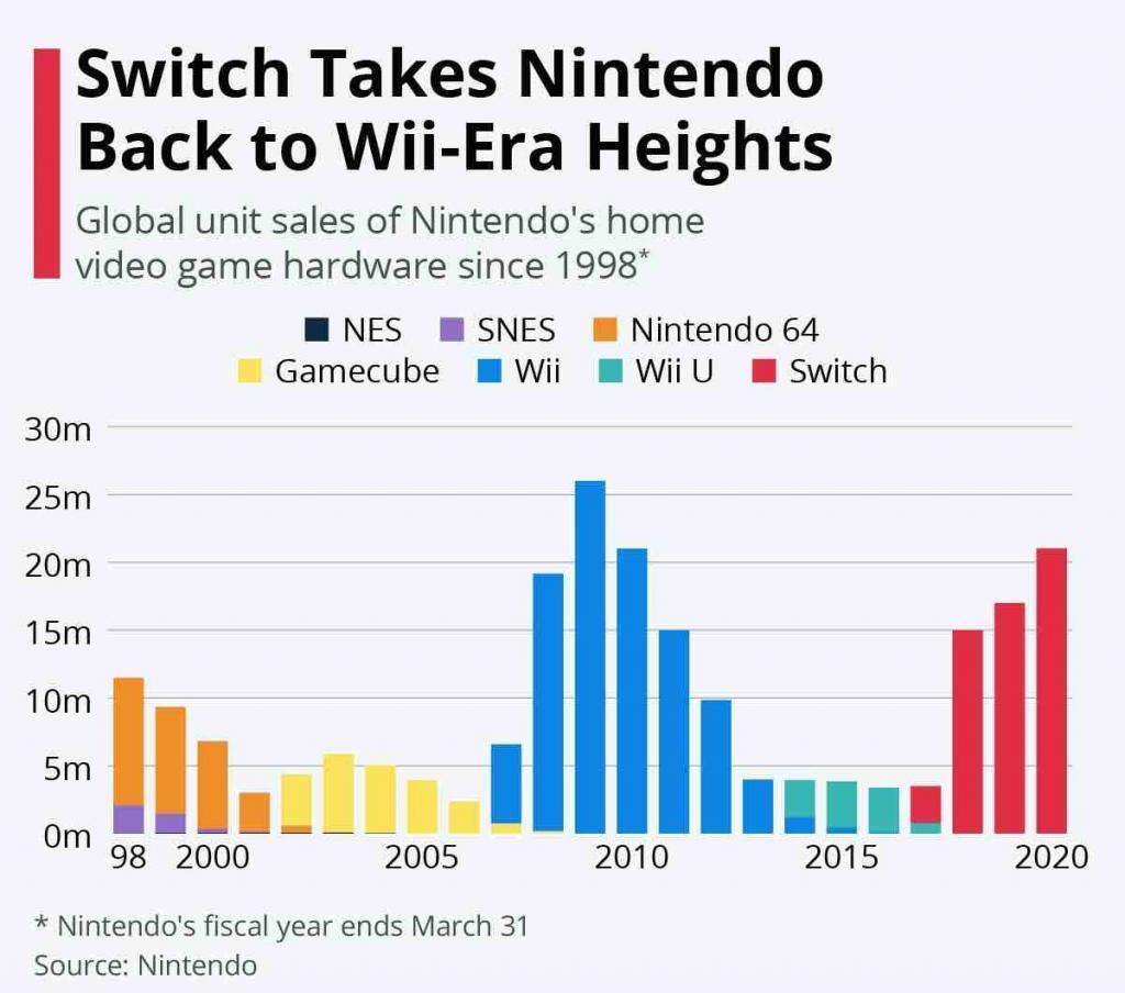 Nintendo Umsatz der Konsolen