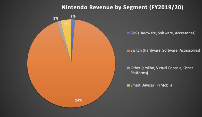 Nintendo Aktienanalyse