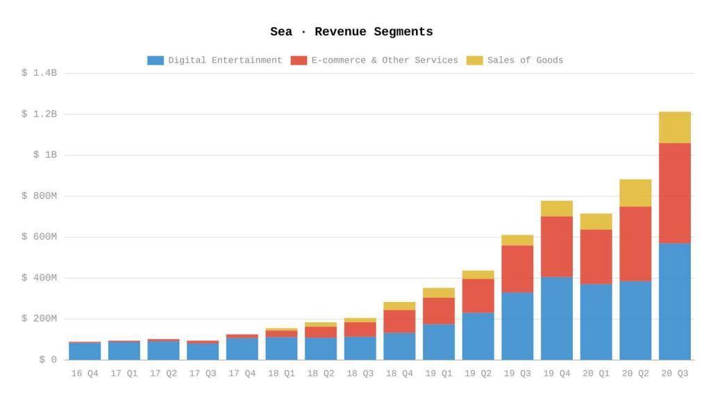Sea Umsatz nach Segment
