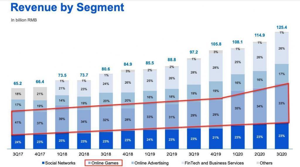 Tencent Umsatz nach Segment