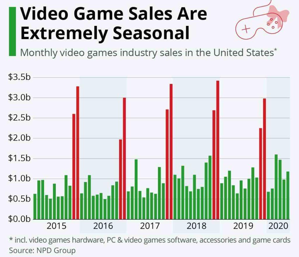 Video-Spiele Verkäufe - Saisonal
